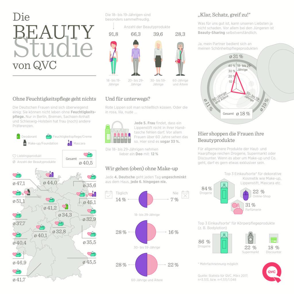 beautystudie von qvc