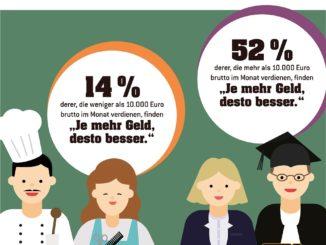 Infografik: reichtum und Einkommen